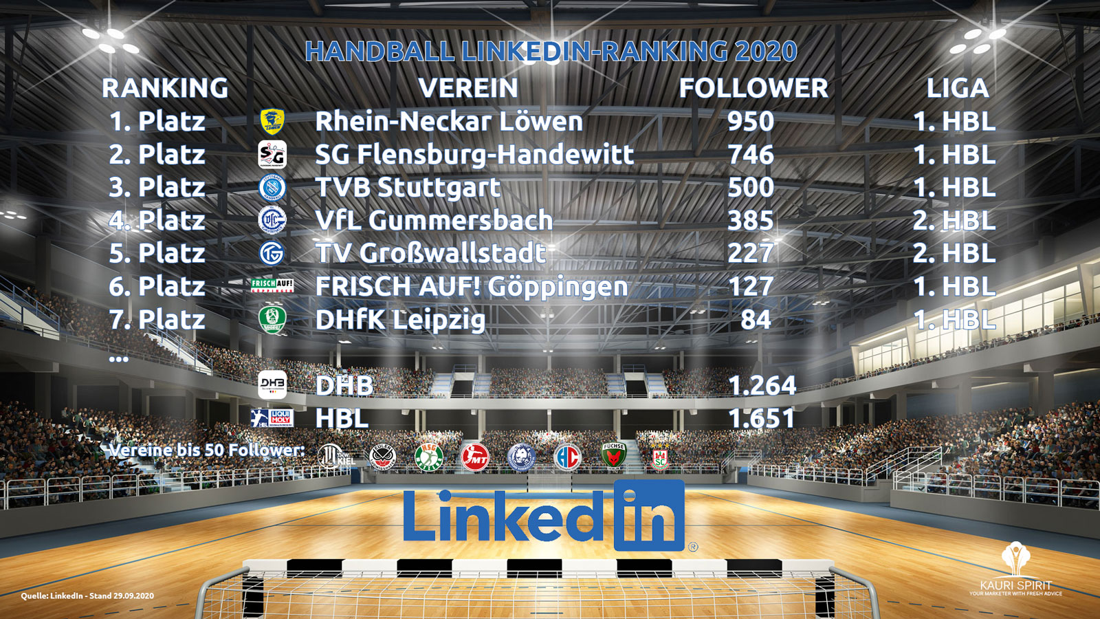 Kauri Spirit Handball Ranking LinkedIn 2020